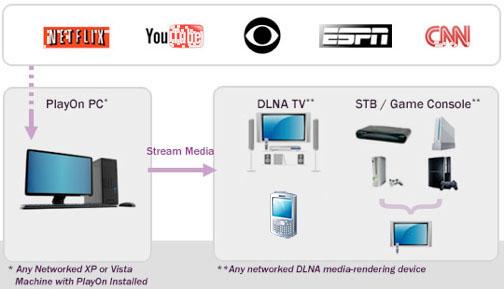 PlayOn Media Stream